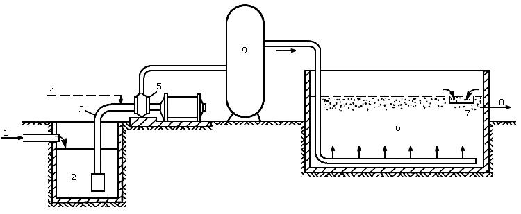 Рис.8.6. Схема установки для напорной флотации: 1-вход воды; 2-приемный резервуар; 3-всасывающая труба...