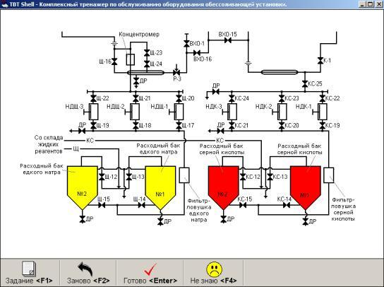 Использование комплексных тренажеров для подготовки и организации соревнований персонала химических цехов.
