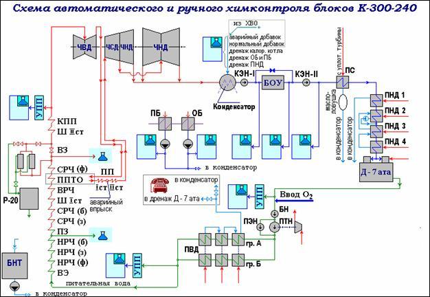 Рис. 1. Основной экран тренажера со схемой автоматического и ручного химконтроля водно-химического режима.